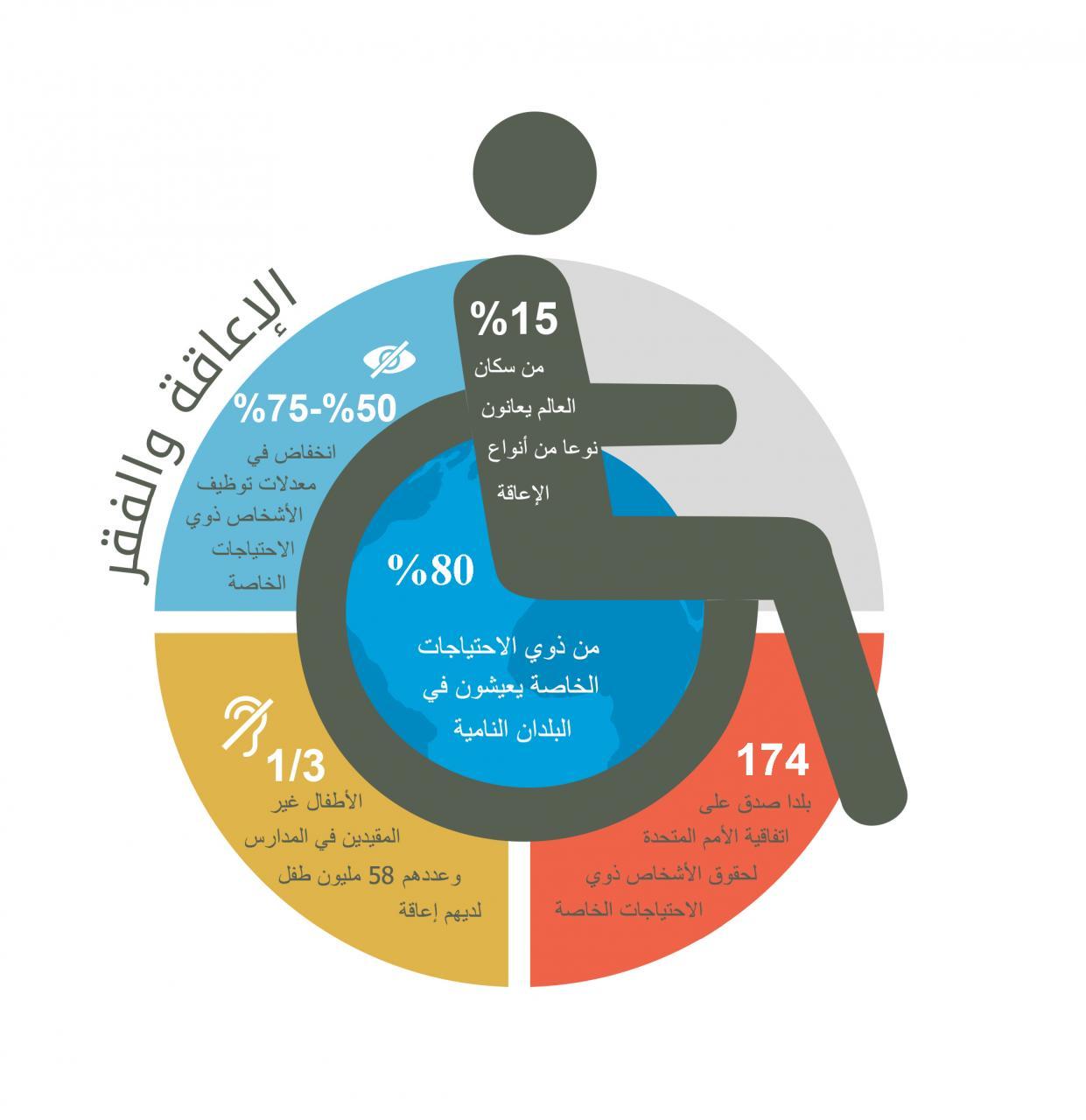 شعار ذوي الاحتياجات الخاصة علامات تدل علي ان هذا المكان به احتيجات خاصه عزه و ثقه
