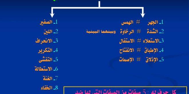 صورة صفات الحروف في التجويد , شرح مبسط لصفات الحروف