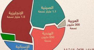ما هي اللغة الاكثر انتشارا في العالم